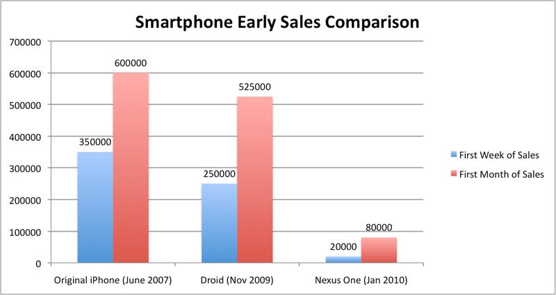 Illustration for article titled Nexus One Sales Continue to Lag: Just 80,000 in First Month