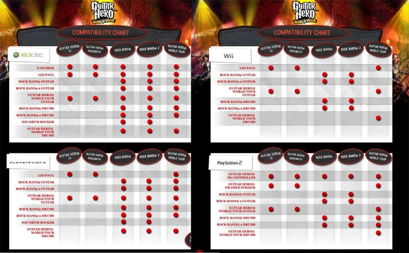 Activision Screws Up Their Own Guitar Hero Compatibility Charts