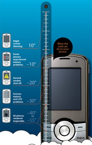 Illustration for article titled Your Phone at 55 Degrees Below Zero