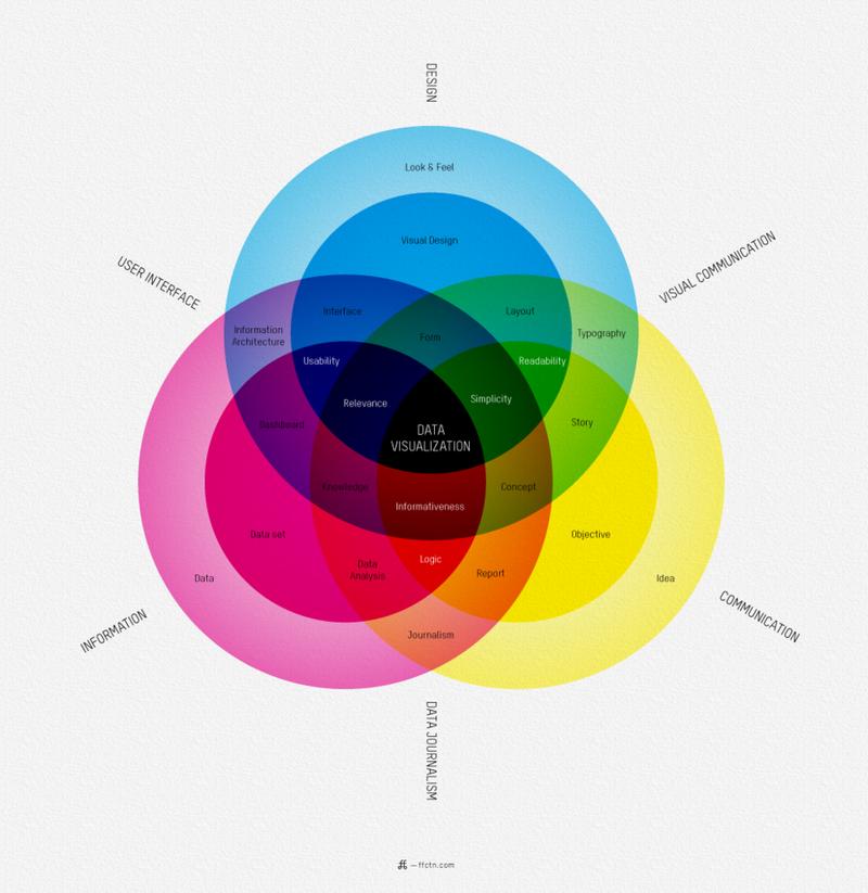 Illustration for article titled Data Visualization, Visualized