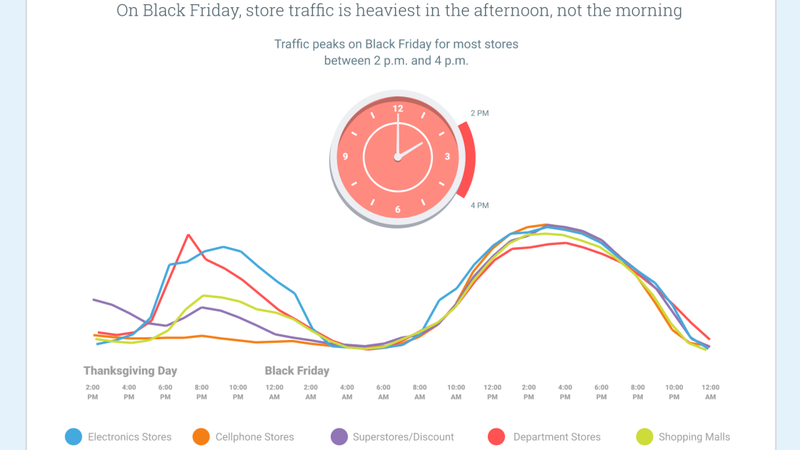 Illustration for article titled The Best and Worst Times to Shop on Black Friday, According to Google