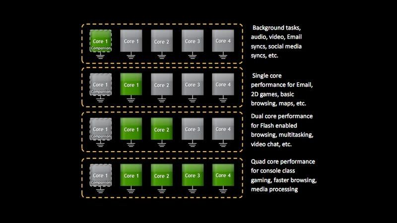 Illustration for article titled Inside Nvidia's Tegra 3 CPU and Its Secret Fifth Core