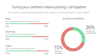 "Illustration for article titled Openfolio's ""Tune Up"" Tells You How Your Investments Stack Up"