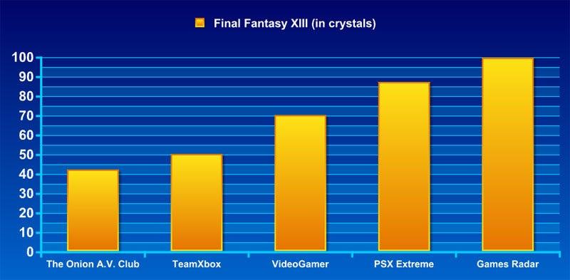 Illustration for article titled Frankenreview: Final Fantasy XIII