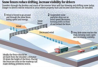 Illustration for article titled Snow Fences Could Put the Smackdown on School Snow Days