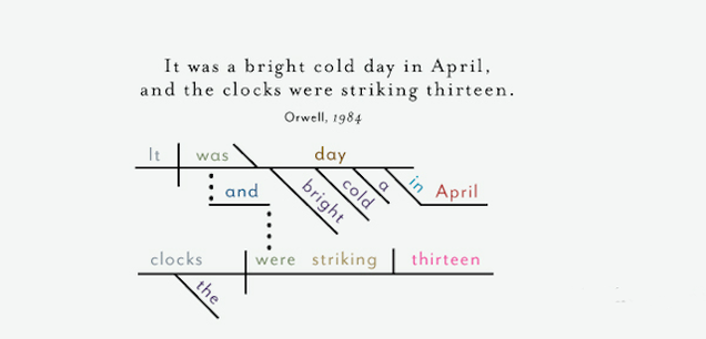 the opening sentences of classic novels  diagrammedhow does the first line of cormac mccarthy    s the road compare grammatically of those of george orwell    s   h g  wells     the time machine