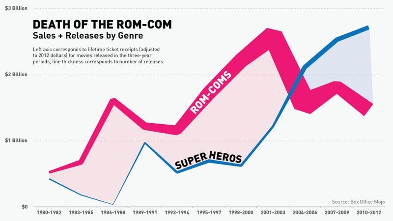 Illustration for article titled Women Didn't Abandon Rom-Coms, Roms-Coms Abandoned Women