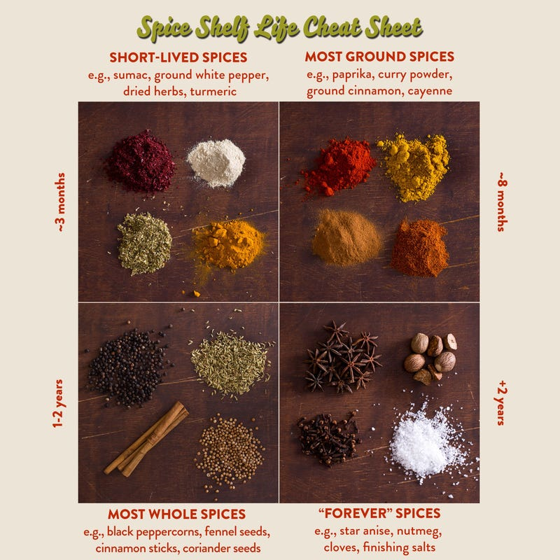 Illustration for article titled This Cheat Sheet Lists the Shelf Life of Common Spices