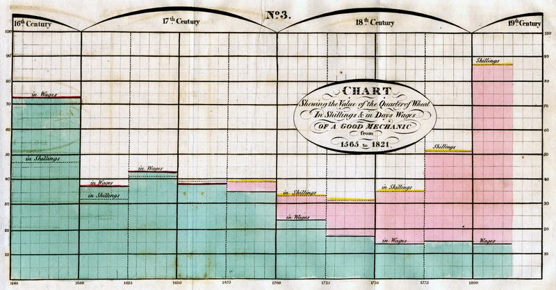 Illustration for article titled These 230-Year-Old Charts and Graphs Were the Very First Infographics