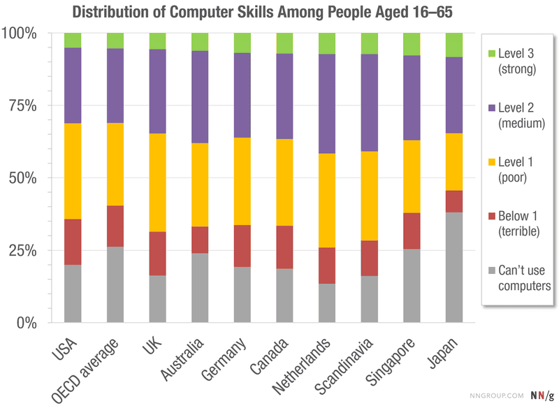 Illustration for article titled This Chart Shows How Computer Literate Most People Are