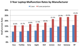 Illustration for article titled Laptop-Reliability Study Highlights the Most Sturdy Laptop Makers