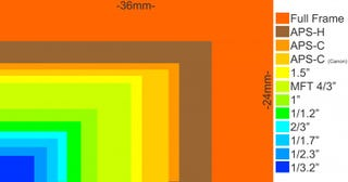 Illustration for article titled Great chart for showing sensor sizes!