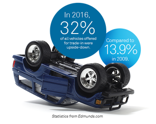 Related Auto loans subjects