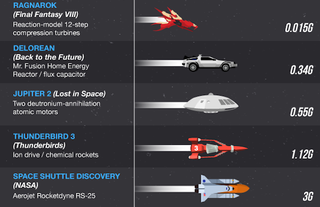 Illustration for article titled Infographic: What's the fastest ship in sci-fi history?