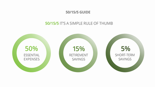 The 50/15/5 rule for multiple financial goals
