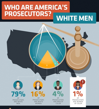 An infographic from the Reflective Democracy CampaignWholeads.us./justice