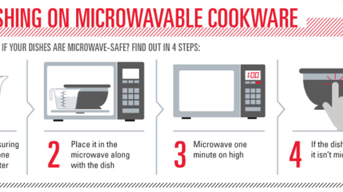 What should and shouldnt i microwave biocorpaavc Images