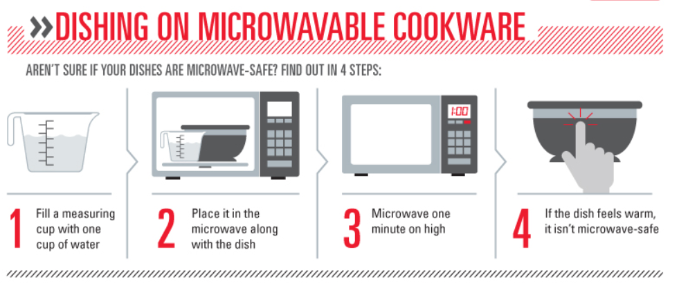 sc 1 st  Lifehacker & What Should and Shouldn\u0027t I Microwave?
