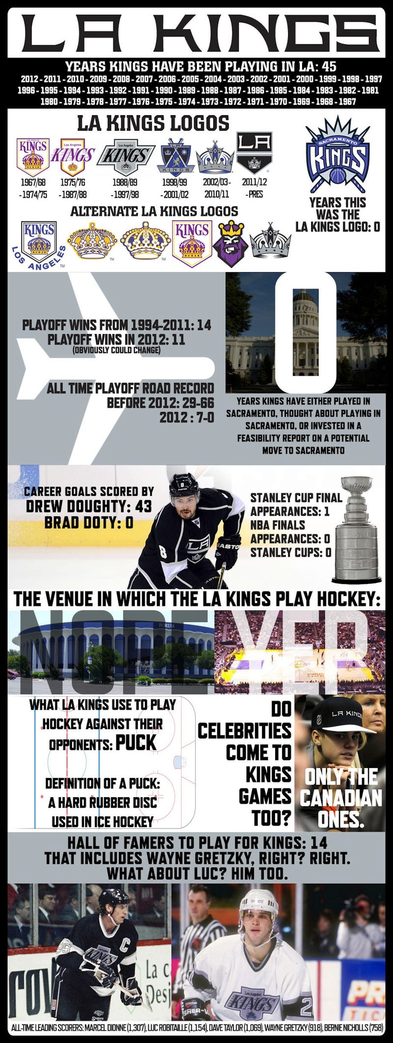 Illustration for article titled The L.A. Kings Created A Handy Infographic So The City's Media Will Know Who They Are