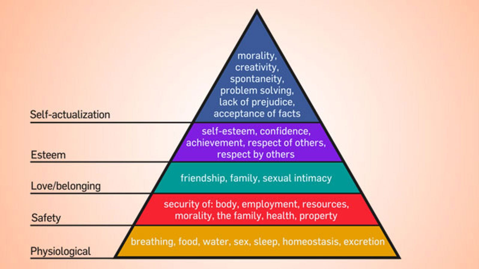 base your budget on maslow s hierarchy of needs