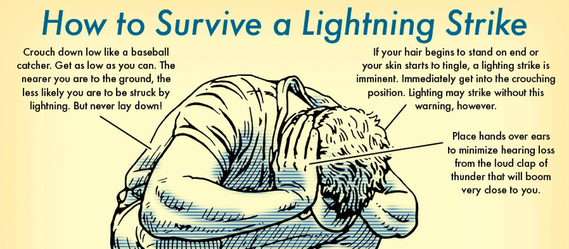 Illustration for article titled How to Survive Getting Struck by Lightning