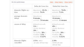 Illustration for article titled Wolfram Alpha Can Tell You Which Airlines are More Likely to Have Delays