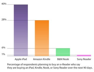 Illustration for article titled Sony Reader, You Are So Dead