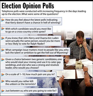 Telephone polls were conducted with increasing frequency in the days leading up to the election. What were some of the question?