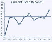 Illustration for article titled Sleep Bot Tracks, Logs, and Analyzes Your Sleep Patterns