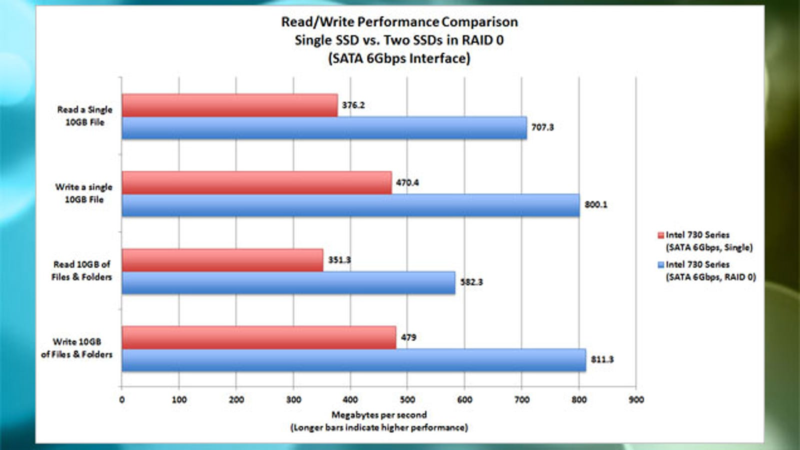 Raid 0 performance stripe size