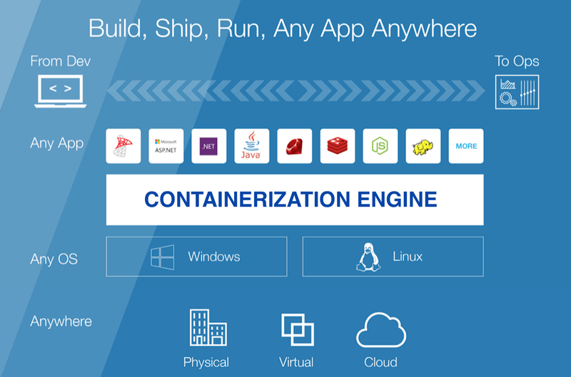 Illustration for article titled An Extensive Guide To Containerization And Some Of the Best Practices