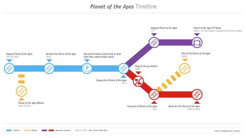 Illustration for article titled Planet of the Apes: A Timeline and An Explanation