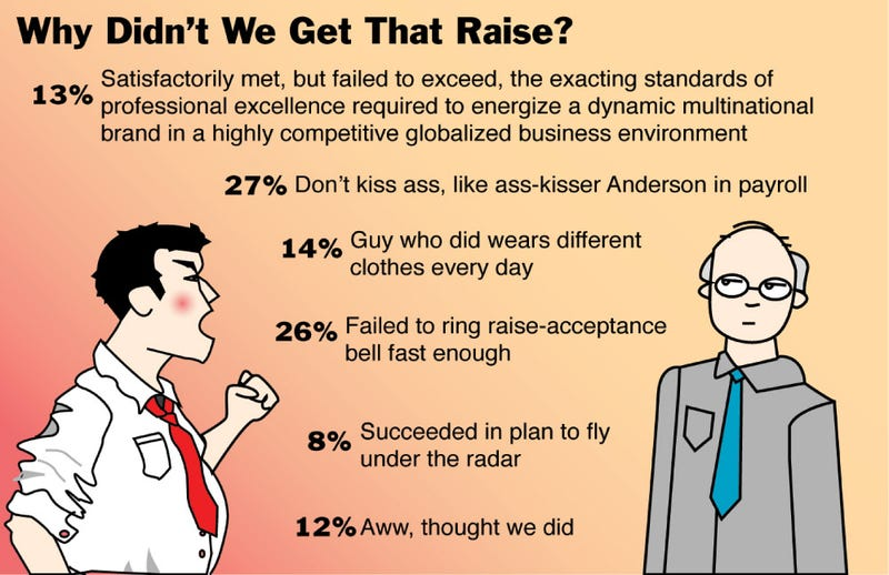 Illustration for article titled Why Didn't We Get That Raise?