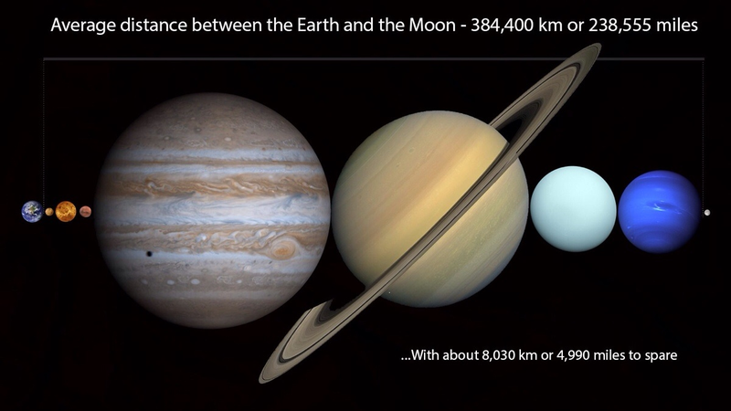 Illustration for article titled You Can Fit Every Planet In The Solar System Between Earth And The Moon