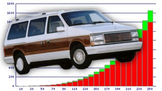 Illustration for article titled Here's How Much Power A 1991 Dodge Caravan Needs To Go 250 MPH