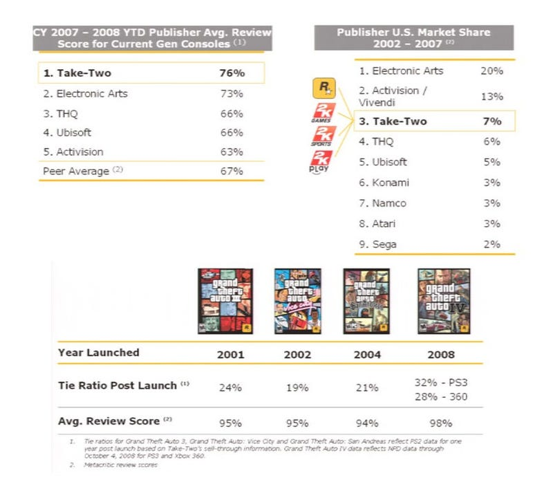 Illustration for article titled 32% Of PS3 Owners Have GTA IV (And Other Fun Take-Two Statistics)