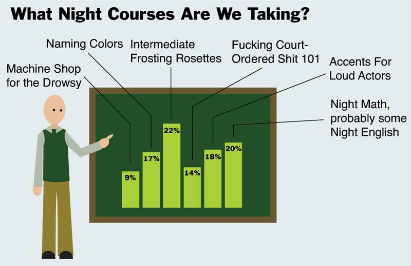 Illustration for article titled What Night Courses Are We Taking?