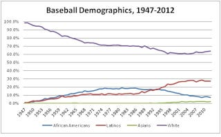 Illustration for article titled Charting The Decline Of The Black Baseball Player