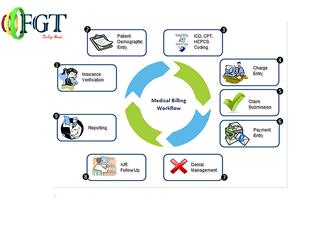 Illustration for article titled Explanation of medical billing process