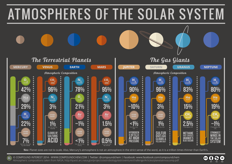 Illustration for article titled This Chart Makes It Obvious Why Planetary Colonization Will Be Tough