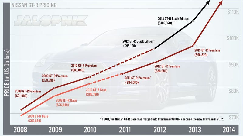 Illustration for article titled This Chart Shows How The Nissan GT-R's Price Has Skyrocketed 35% In Five Years