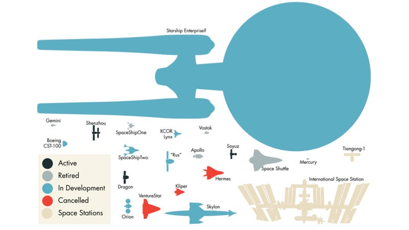 Illustration for article titled A Size Comparison Chart of 20 Real-Life Spaceships With the Starship Enterprise