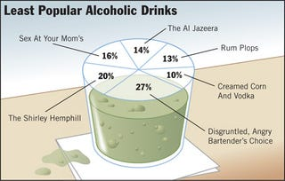 Illustration for article titled Least Popular Alcoholic Drinks