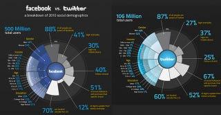 Illustration for article titled Twitter-Facebook Smackdown