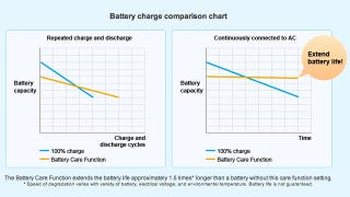 Illustration for article titled Prolong Laptop Battery Life with Your System's Battery Care Settings