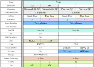 """Illustration for article titled Intel's Atom Roadmap Revealed: """"Pineview"""" Chips Due Fall 2009, Use New I-O Interface"""