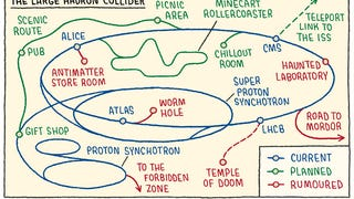 The more I learn about the LHC...