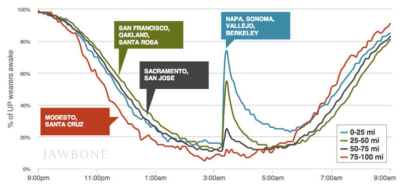 Illustration for article titled Fitness Tracker Data Shows Who the Bay Area Earthquake Woke Up