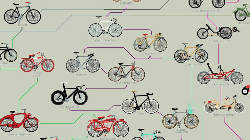 Illustration for article titled 233 años de historia de las bicicletas, en un solo gráfico