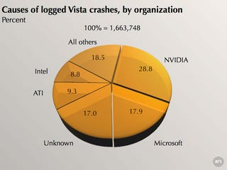 Illustration for article titled NVIDIA Responsible for Nearly 30% of Vista Crashes in 2007